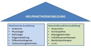 heilpraktiker in Perleberg